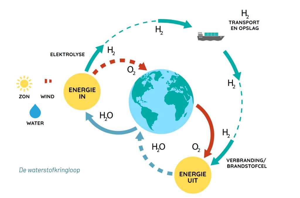De waterstofkringloop